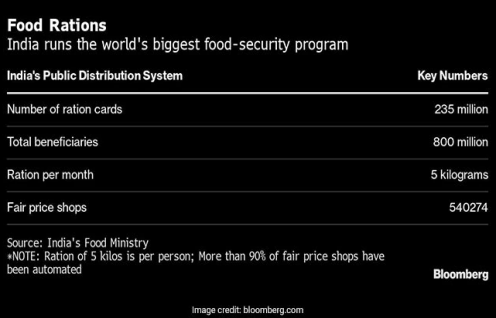 World's Largest Food Scheme, Meant To Help Migrants, Goes Online